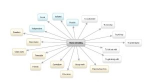 Brainstorming Keywords | Writing an effective essay for the Cambridge B2 First | Oxford House Barcelona