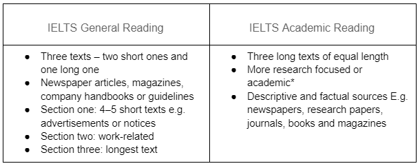 Diferencias entre IELTS General y Academic_Reading Task_Oxford House