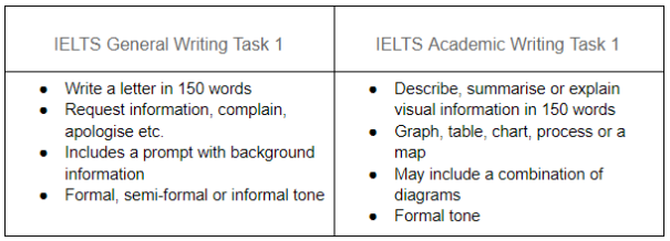 Diferencias entre IELTS General y Academic_Writing Task_Oxford House