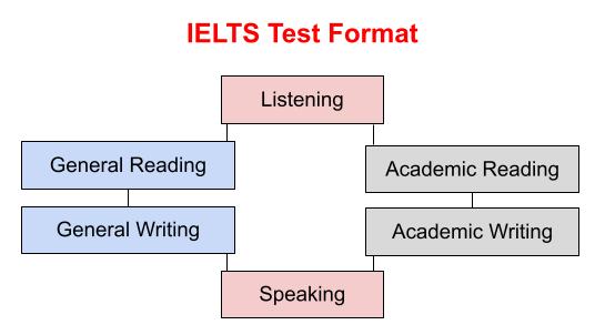 Diferencias entre IELTS General y Academic_Test Format_Oxford House