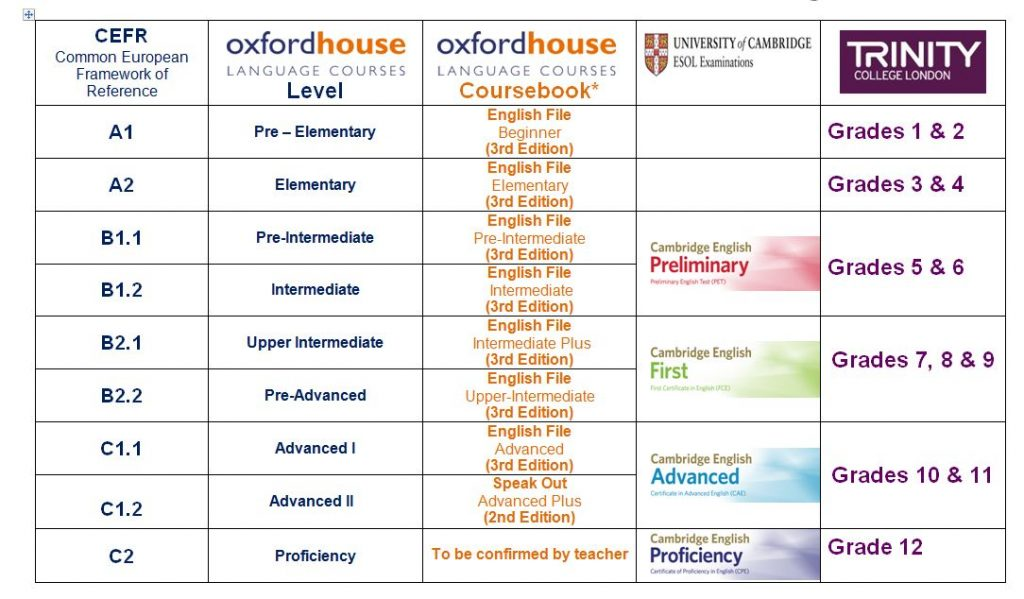Level Chart - Which English Course is Right For Me | Oxford House Barcelona