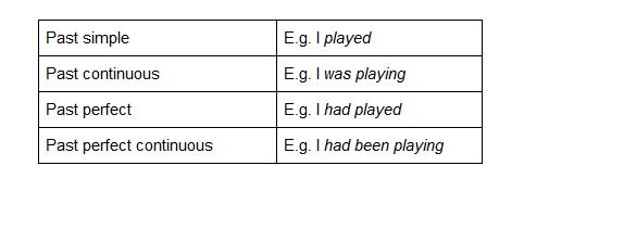 Paste tenses in English   4 past tenses and when to use them   Oxford House Barcelona