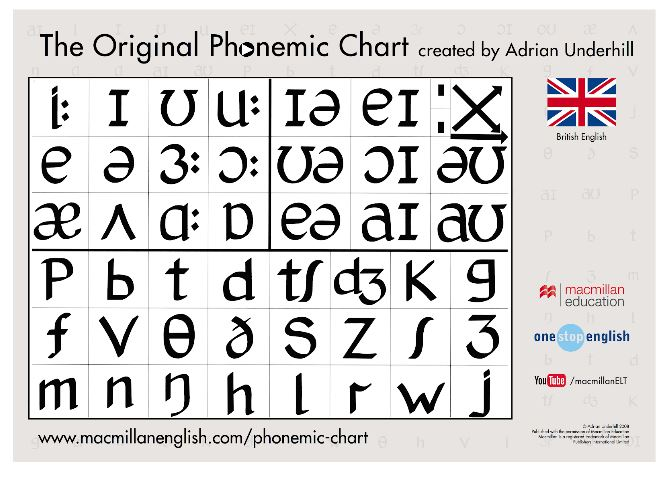 Improving your pronunciation with a phonemic chart | Oxford House Barcelona