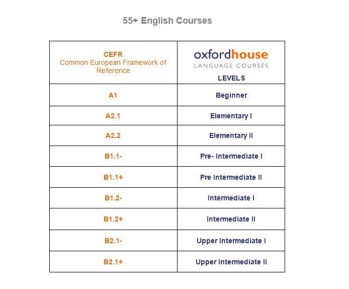 Levels | Oxford House Barcelona