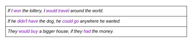 Second Conditional 4 conditionals in English and when to use them | Oxford House Barcelona|