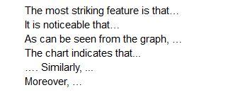 IELTS: Writing Part 1 - How to Write a Descriptive Report