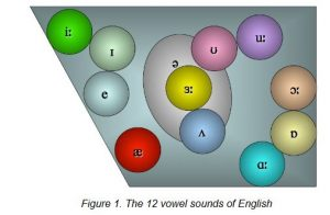 The vowel sounds in English | 5 Powerful Tools to Perfect Your Pronunciation | Oxford House Barcelona