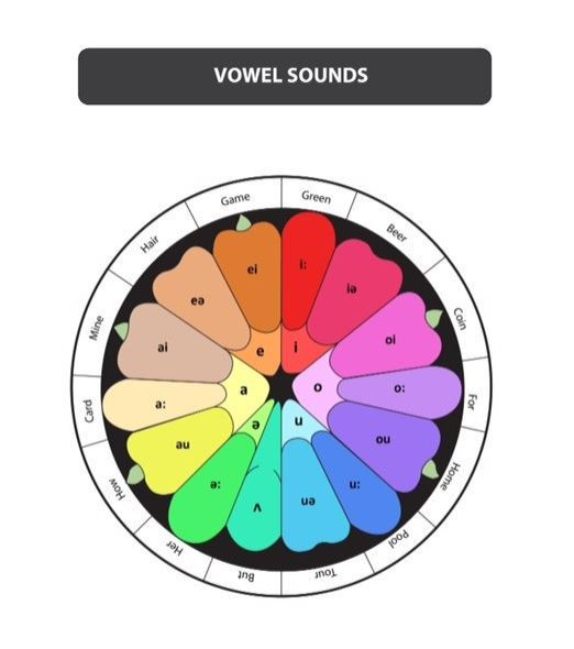 Improving Your Pronunciation With A Phonemic Chart Oxford House